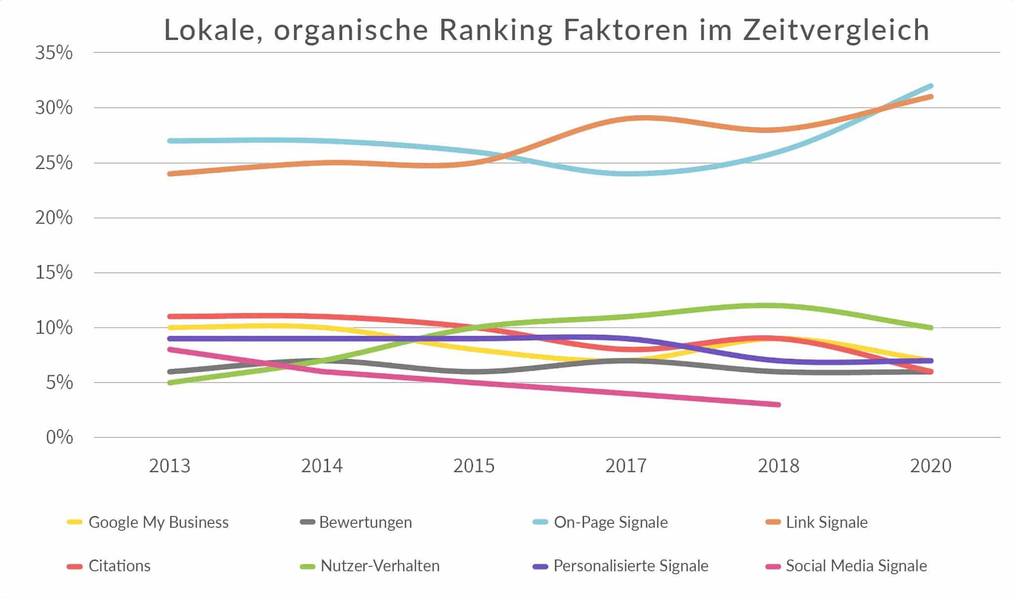 netzpunkte-google-ranking-faktoren-lokal-organisch-zeitvergleich-B