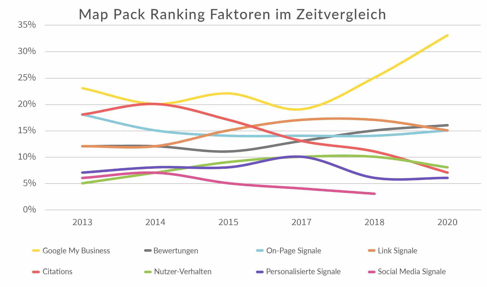 https://www.netzpunkte.de/wp-content/uploads/2021/02/netzpunkte-google-ranking-faktoren-map-pack-zeitvergleich-A.jpg